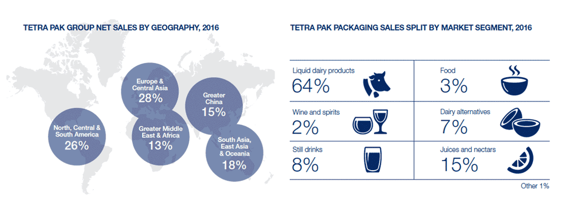 Tetra Pak net sales and packaging sales