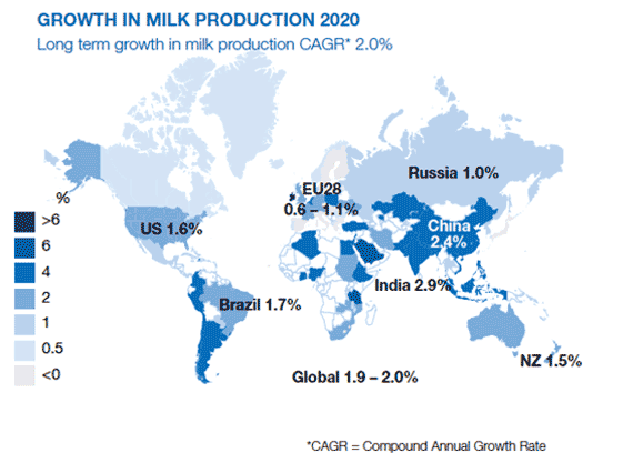 Growth in milk production