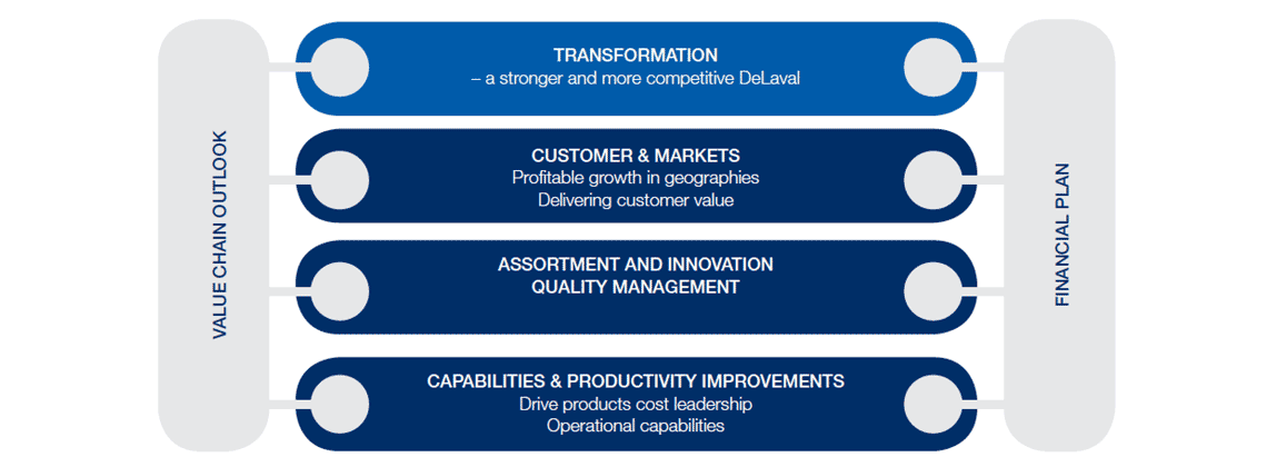 DeLaval strategic directions plan