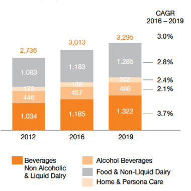 CAGR packaging market graph