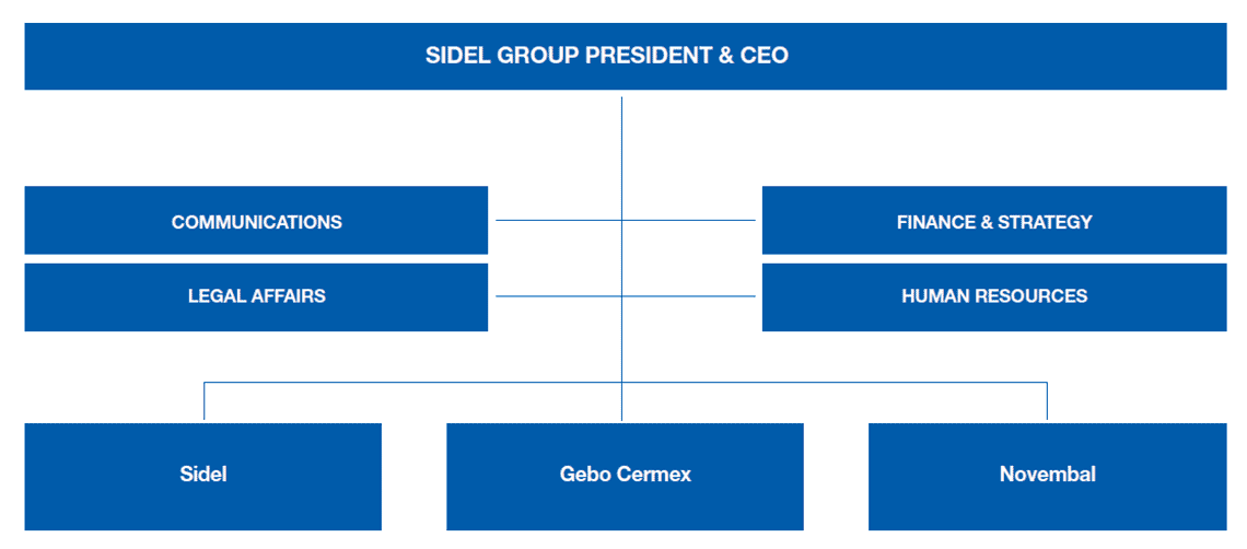 Sidel organisation chart