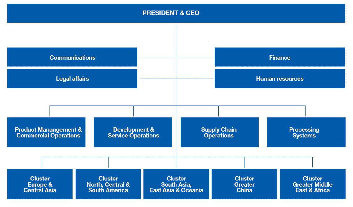 Tetra Pak organisation chart